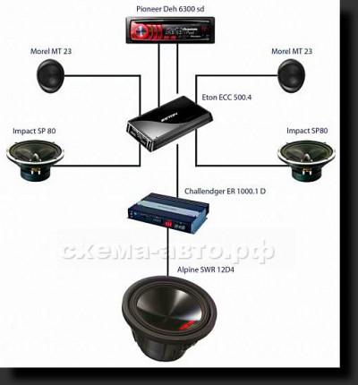 Выбор акустической системы для авто