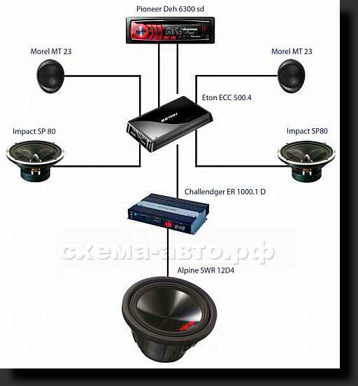 Выбор акустической системы для