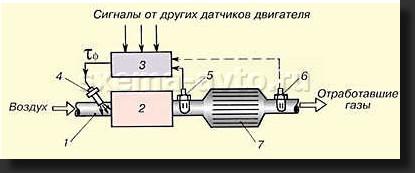 Итак, лямбда-зонд, он же датчик кислорода.