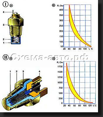 Принцип действия датчика температуры охлаждающей жидкости